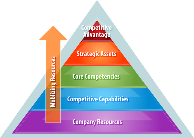 6 determine toyota the company s resources capabilities and core competencies
